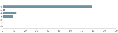 Chart?cht=bhs&chs=500x140&chbh=10&chco=6f92a3&chxt=x,y&chd=t:79,2,12,9,0,0,0&chm=t+79%,333333,0,0,10|t+2%,333333,0,1,10|t+12%,333333,0,2,10|t+9%,333333,0,3,10|t+0%,333333,0,4,10|t+0%,333333,0,5,10|t+0%,333333,0,6,10&chxl=1:|other|indian|hawaiian|asian|hispanic|black|white